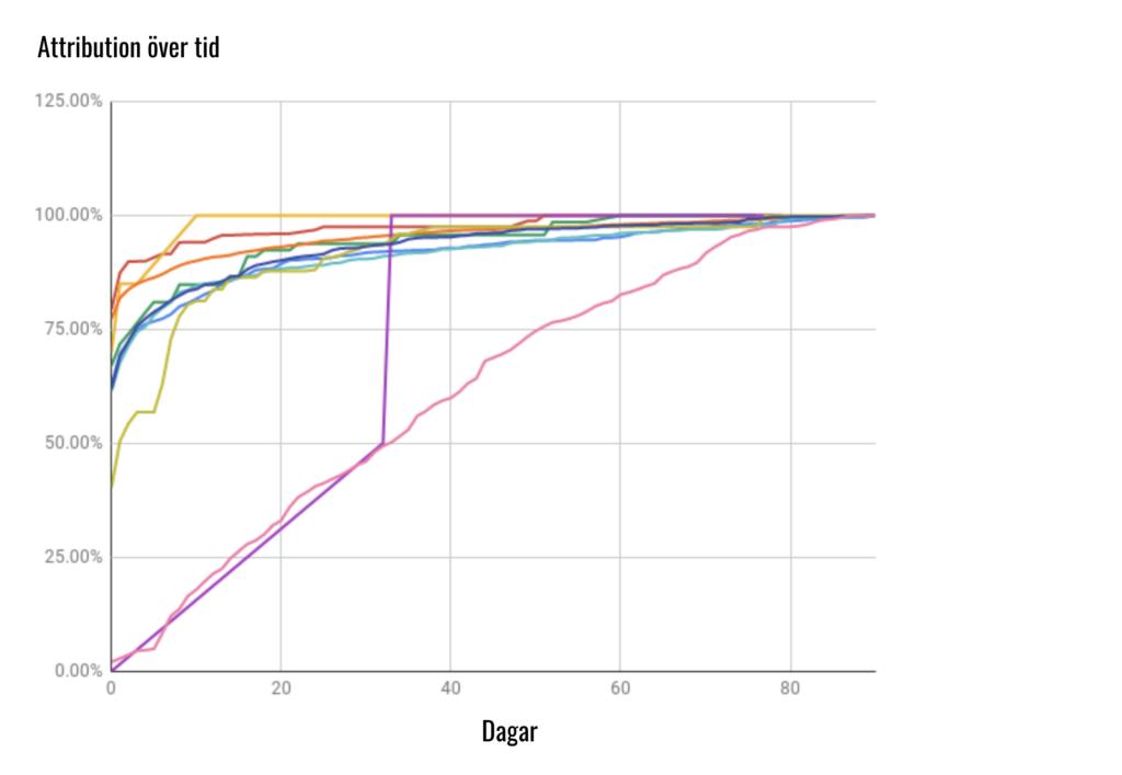 Attributionsvärde över tid